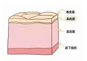 上海美莱面雕节|天气这么热,刚打的玻尿酸会融化吗