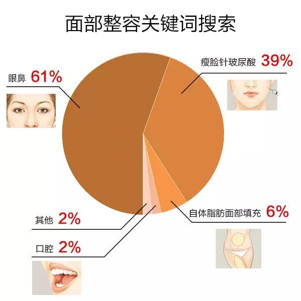 全自体软骨隆鼻整形专家李保锴2018年8-9日/15-16日亲诊上海美莱!