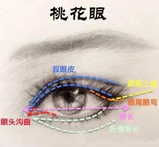 上海美莱以爱之名定制专属美眼,快来pick美莱吧!