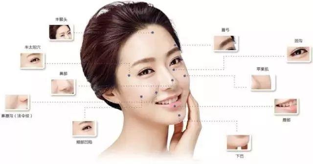 美莱自体脂肪面部塑形,打造年轻化肌肤!