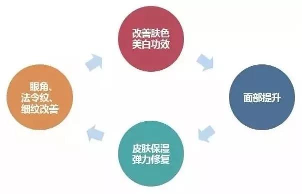 上海美莱水光针有那么神奇吗?你想知道的都在这里