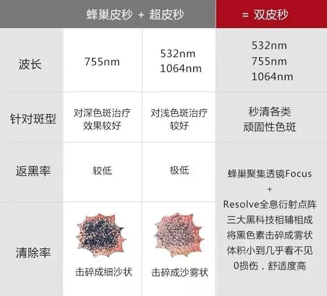上海美莱蜂巢皮秒,肌肤白嫩无瑕,帮你恢复靓丽美颜!