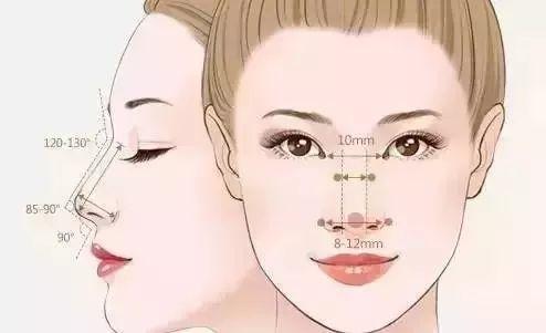 上海美莱告诉你隆鼻哪样更好看